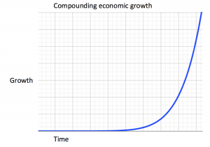 Figure 1: compounding growth over time. Ref: visualisation by author, based on Steffen et. al, 2006 and Harvey 2014